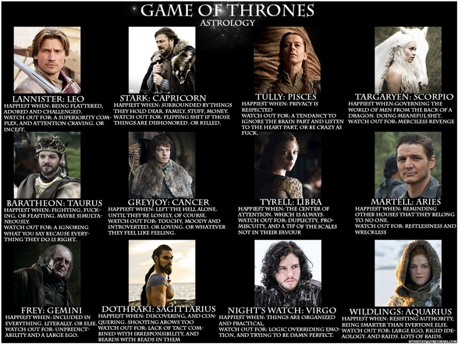 Game of Thrones zodiac